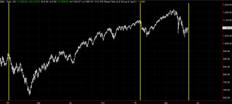 S&P 500 and Jupiter Ingresses since 2009